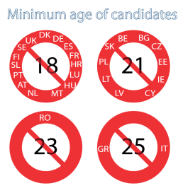 Minimum age of candidates